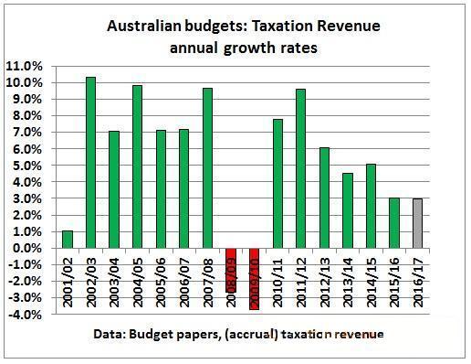 澳洲联邦:澳洲经济稳步增长前路仍存不足