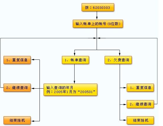 上海水费查询