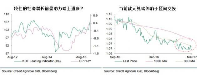 瑞士央行维持当前政策 聚焦2月通胀表现