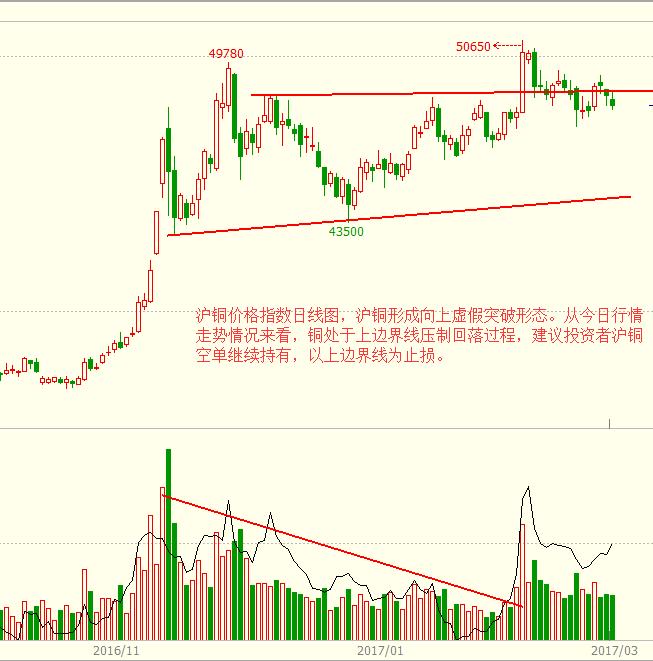 金投期货网3月10日热门期货品种走势图