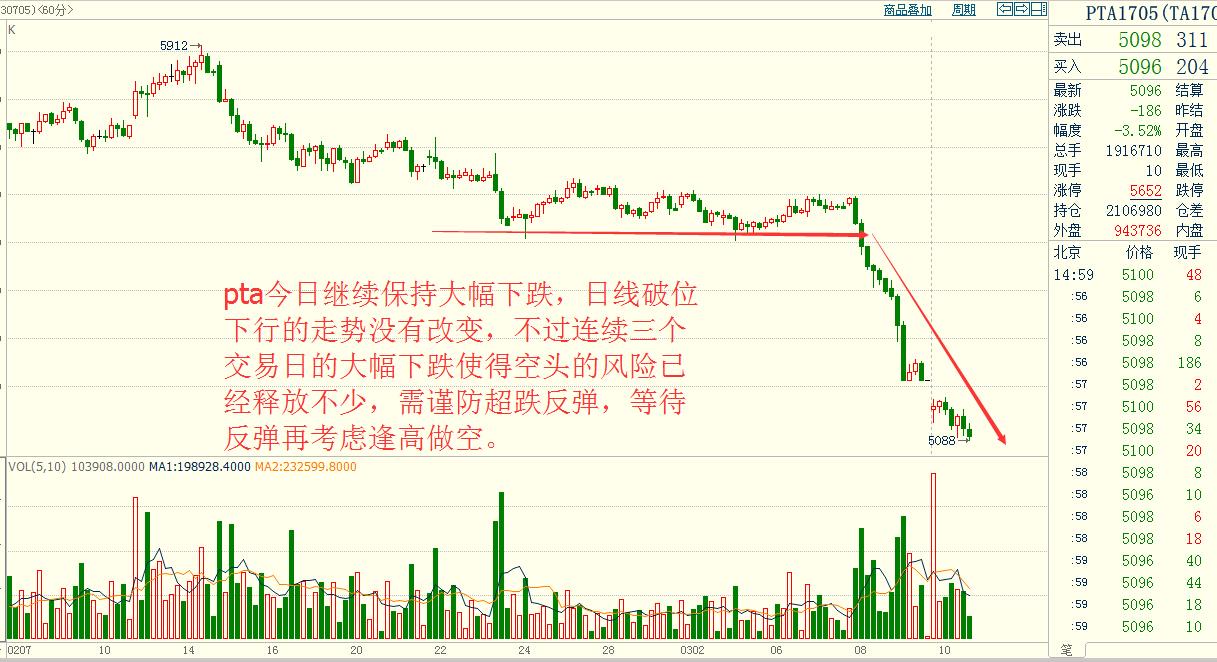 金投期货网3月11日热门商品期货走势图