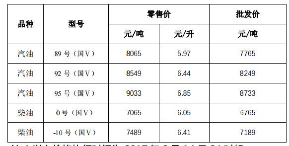 浙江今日油价下调 92号汽油价格6.44元/升