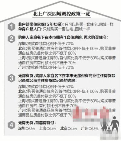 2017年广州限购房政策出台 连续纳税5年或者社保5年