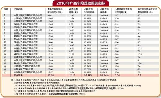 2016年广西车险理赔服务指标一览表