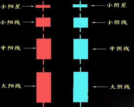 股票K线图怎么看懂?