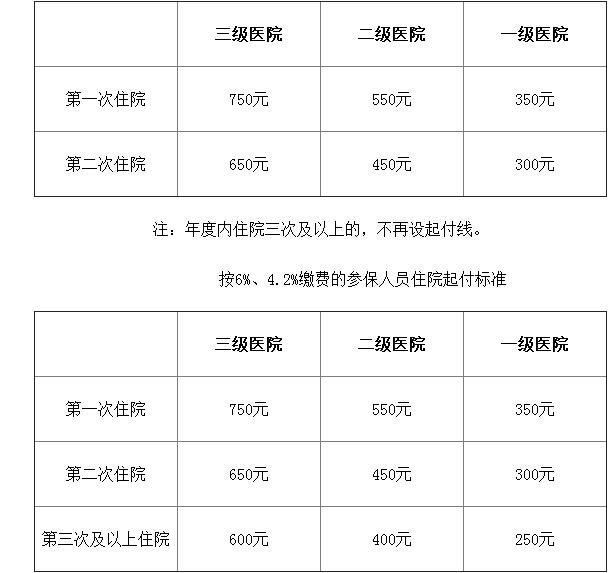 2017年青海省省级职工医疗和生育保险政策问答