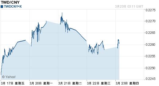 今日台币汇率走势分析(2017年3月23日)