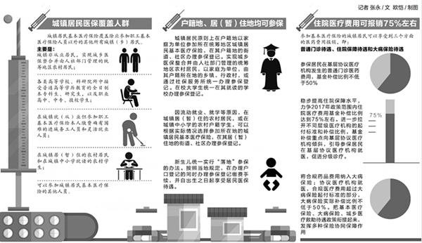 安徽2017年度城镇居民医保:基层门诊报销不低于50%