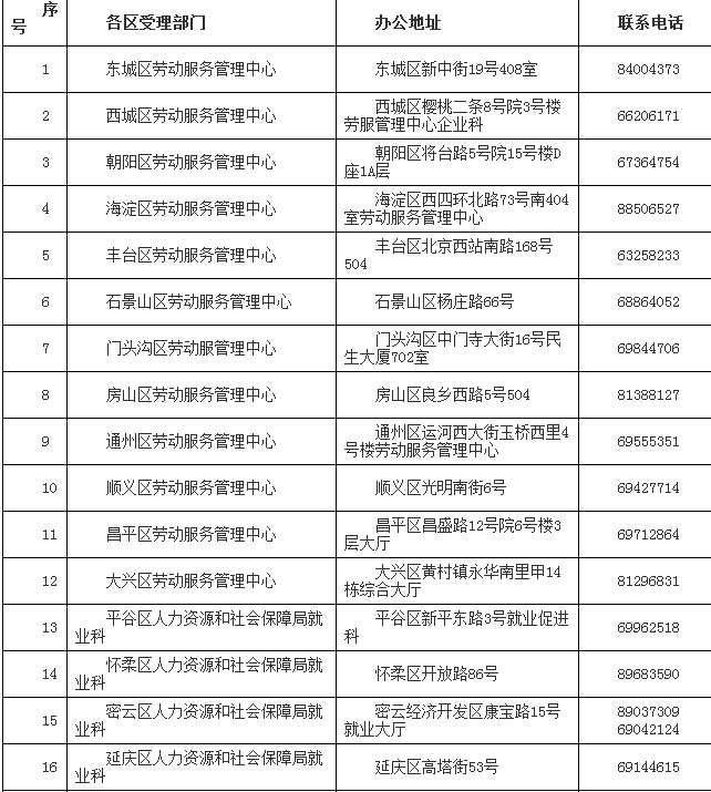 北京市2016年度稳岗补贴申报工作的政策解读