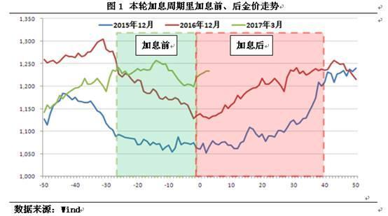 金价短期震荡走强仍存较大可能
