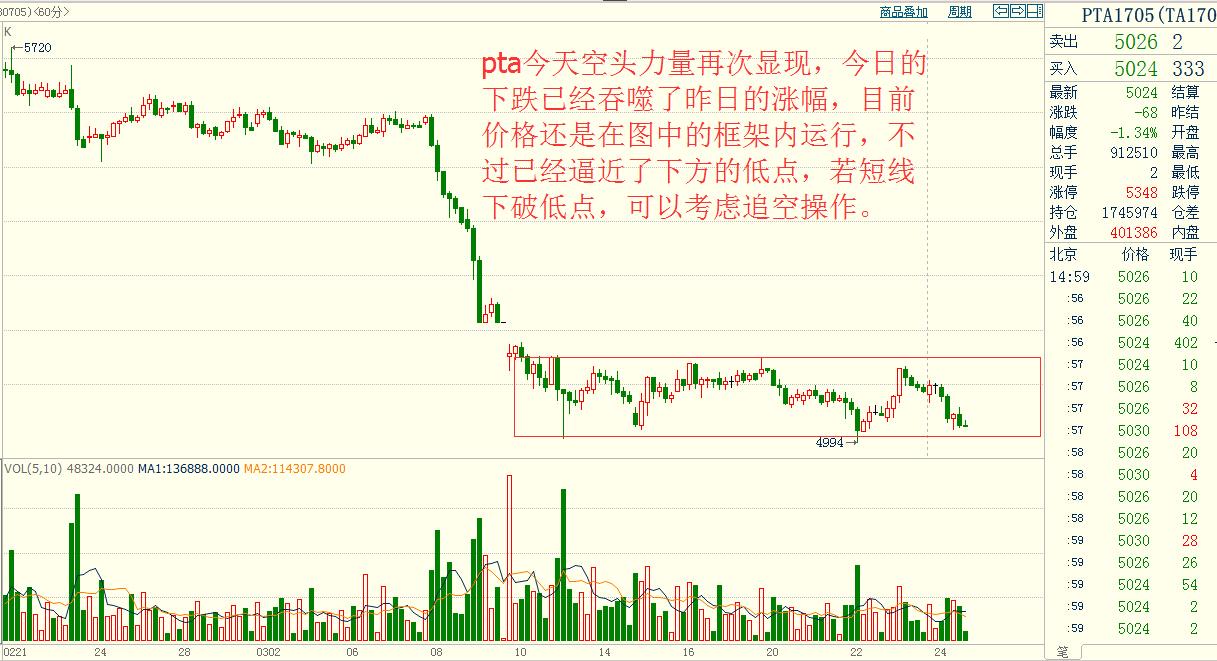 金投期货网3月27日热门商品期货走势预测