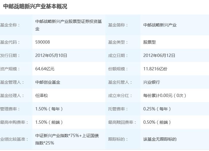 2018年1月12日中邮战略新兴产业混合590008基金净值查询_中邮战略新兴产业混合最新净值
