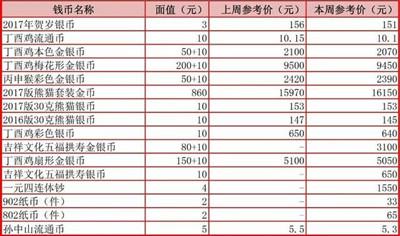 2017年熊猫金币套装价格上涨幅度挺大