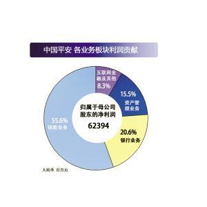 """中国平安超五成净利来自保险 寿险成为""""吸金王"""""""