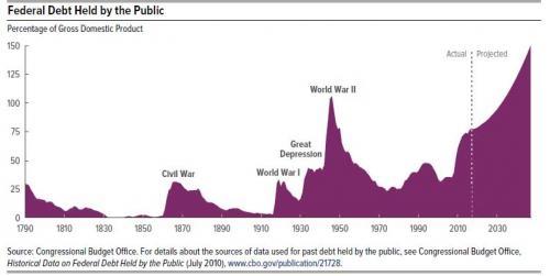 """美国国债要""""逆天"""" 债务上限或压垮美国"""