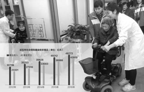 养老保险新政策:2/3省份养老金入不敷出 将试点商业养老保险