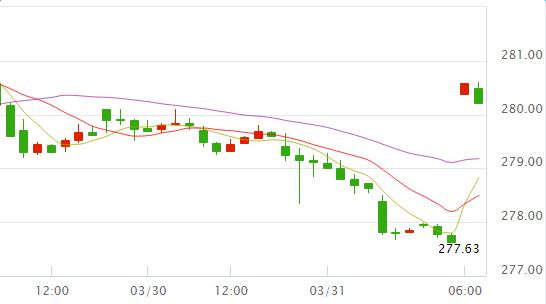 经济数据表现疲软 黄金TD价格上涨