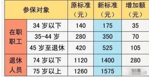 2017年度上海医保新政策 医保个人账户计入标准是什么