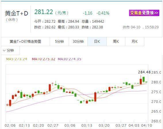 上周五非农数据爆冷 黄金TD价格走势扑朔迷离