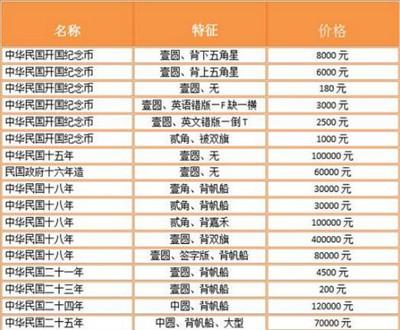 2017年袁大头银元最新银行收藏价格一览