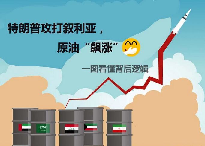 """揭秘特朗普攻打叙利亚原油""""飙涨""""背后原因"""