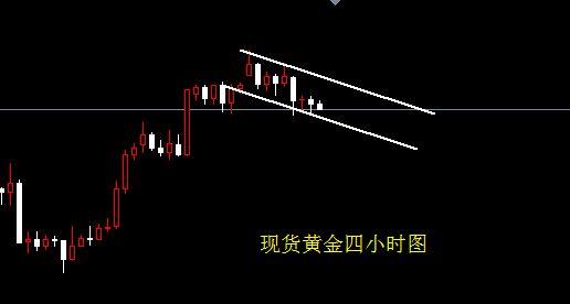 市场避险未曾远离 黄金顶部形态初露端倪
