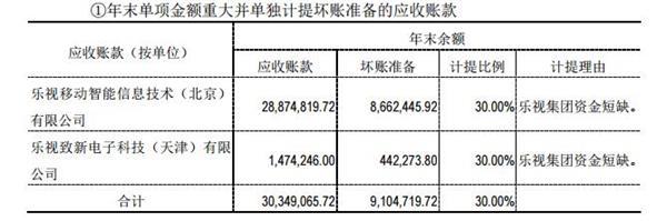 乐视网又没钱了? 欠新三板公司1.64亿引哭诉