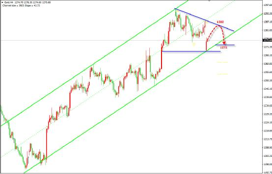 市场风险急剧降温 黄金勿盲目追空