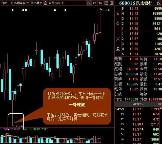 中国股市买股票诀窍是什么?