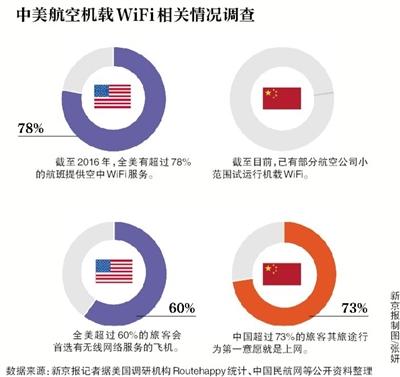 三大运营商布局机载WiFi 飞机WiFi最快年底商用