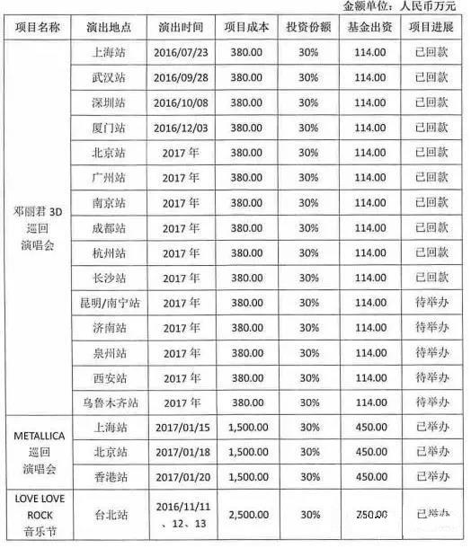 演唱会私募基金九成都不赚钱?看看背后真实情况