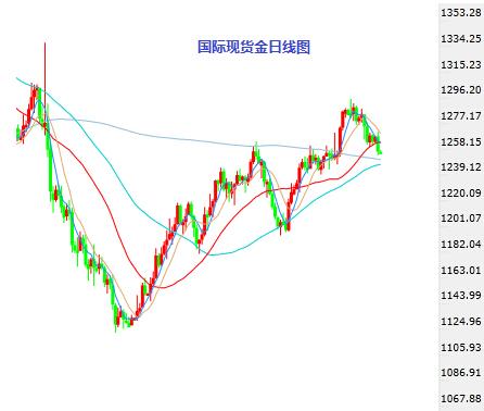 国际黄金短期均线向下 谨慎看空