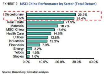 A股和港股的涨跌不同 因投资者组成结构不同