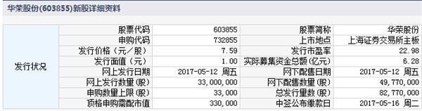 2017年5月12日新股发行一览表