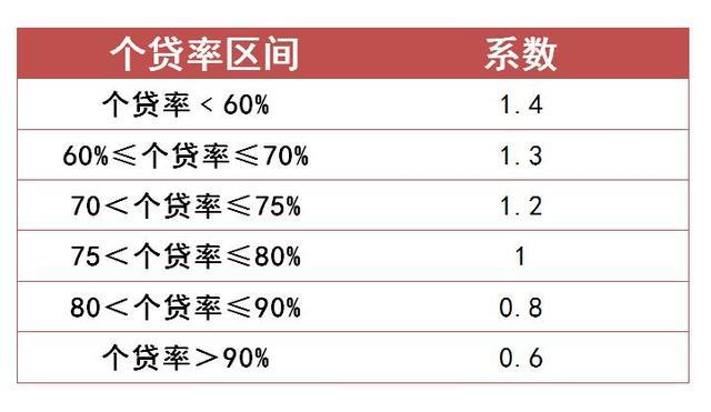 东莞2017年公积金贷款流动性调节系数提高到1.4
