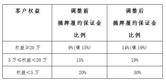 天津贵金属交易所关于现货挂牌交易交收业务调整公告