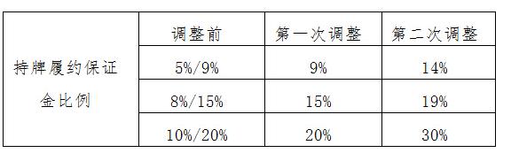 天津贵金属交易所关于端午节照常开市及履约保证金调整通知