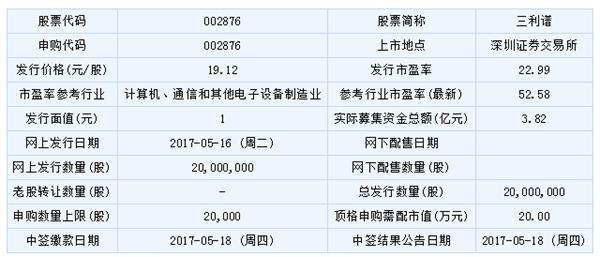 今日新股申购一览表(2017年5月16日)