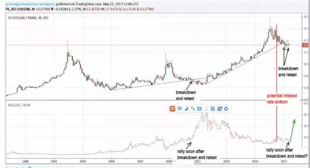 一项有趣关系预示白银很快将大涨?
