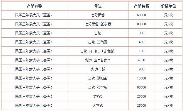 2017年袁大头银元最新市场动向
