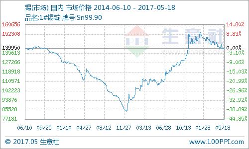 5月18日马来西亚现货锡价格较前一交易日上涨300美元/吨