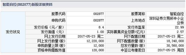 2017年5月23日新股申购代码信息