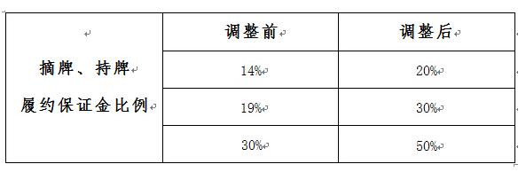 天津贵金属交易所:关于履约保证金调整的通知