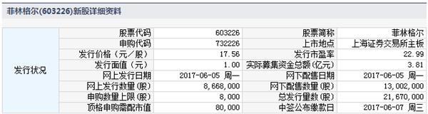 2017年6月5日新股申购代码信息