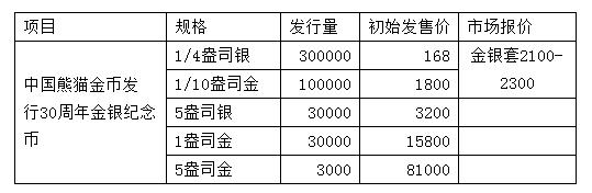中国熊猫金币发行35周年金银纪念币受热捧 特许币商一致看好