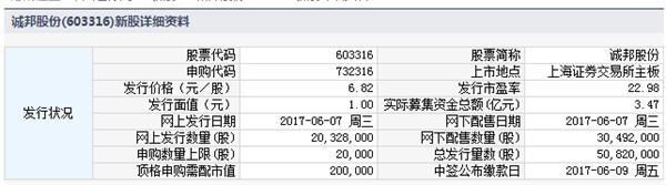 2017年6月7日新股申购代码信息