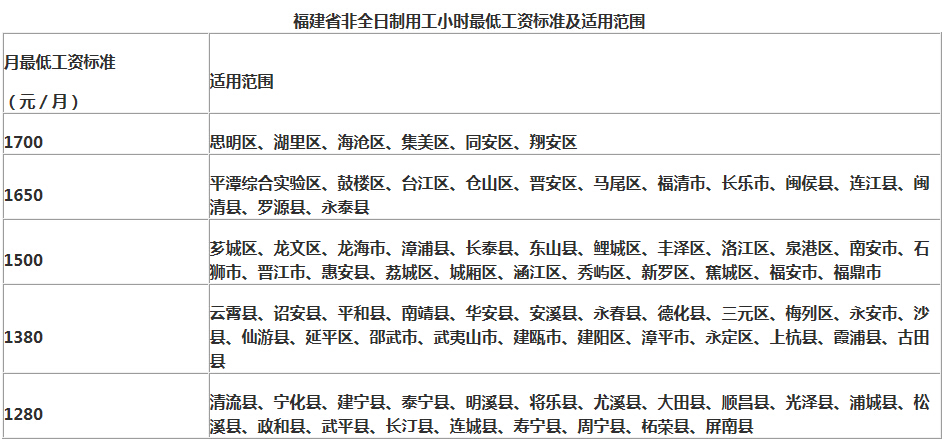 2017年福建省最低工资标准