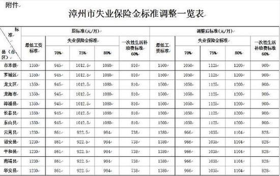 漳州2017年最低工资标准上调