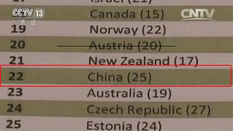 最新2017全球创新指数 中国排名居全球第22位
