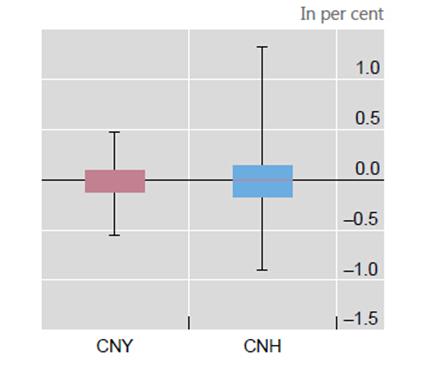 在岸人民币与离岸人民币的汇差
